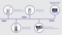 Historia de las pruebas de función pulmonar